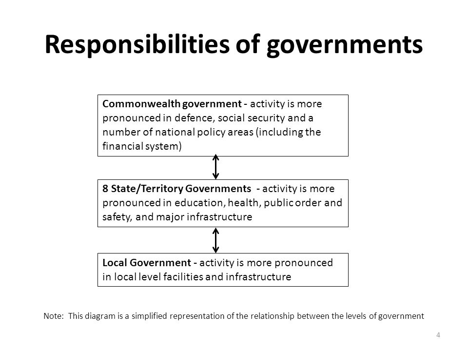 Responsibilities of governments Commonwealth government - activity is more pronounced in defence, social security and a number of national policy area