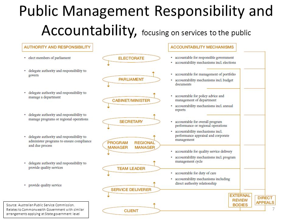 Public Management Responsibility and Accountability, focusing on services to the public Source: Australian Public Service Commission. Relates to Commo