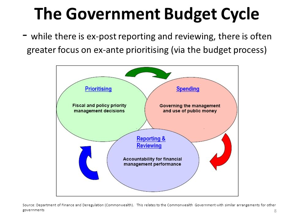 The Government Budget Cycle - while there is ex-post reporting and reviewing, there is often greater focus on ex-ante prioritising (via the budget pro