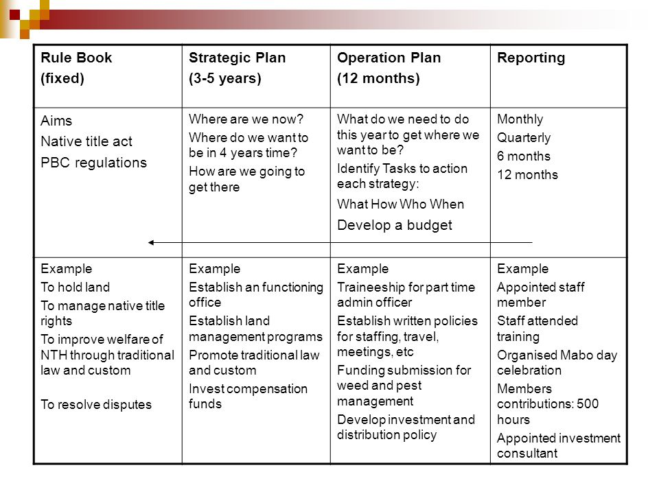 Rule Book (fixed) Strategic Plan (3-5 years) Operation Plan (12 months) Reporting Aims Native title act PBC regulations Where are we now? Where do we