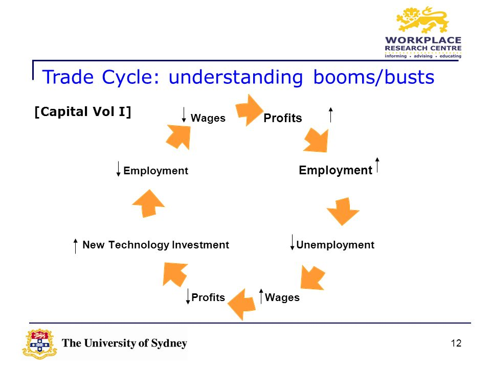12 Profits Employment Unemployment WagesProfits New Technology Investment Employment Wages [Capital Vol I] Trade Cycle: understanding booms/busts
