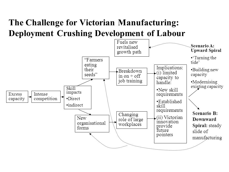 The Challenge for Victorian Manufacturing: Deployment Crushing Development of Labour Excess capacity Intense competition Skill impacts Direct indirect