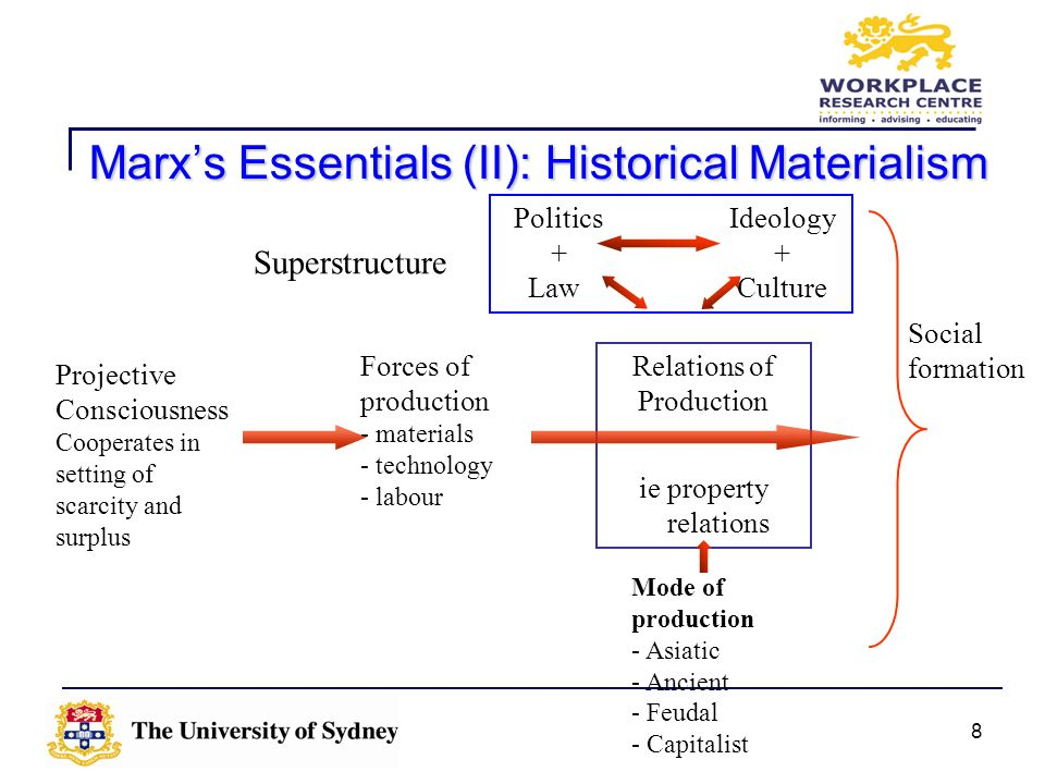 8 Marxs Essentials (II): Historical Materialism Projective Consciousness Cooperates in setting of scarcity and surplus Forces of production - material