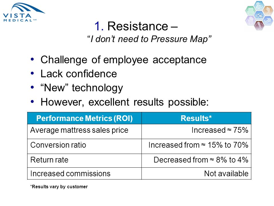 1. Resistance –I dont need to Pressure Map Performance Metrics (ROI)Results* Average mattress sales priceIncreased 75% Conversion ratioIncreased from