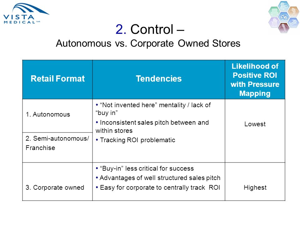 2. Control – Autonomous vs. Corporate Owned Stores Retail FormatTendencies Likelihood of Positive ROI with Pressure Mapping 1. Autonomous Not invented