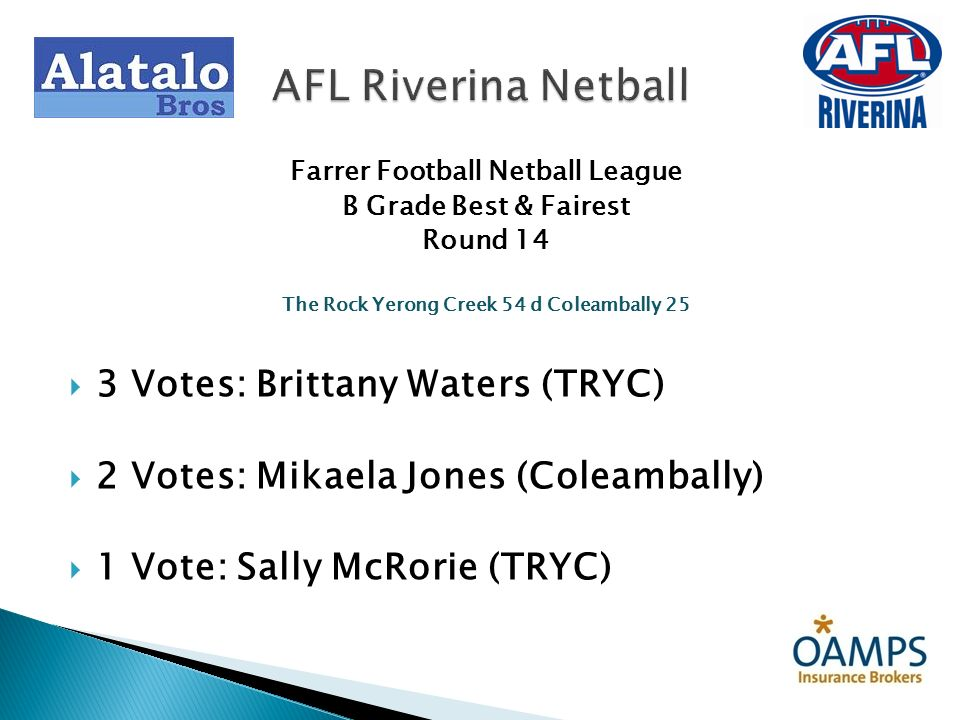 Farrer Football Netball League B Grade Best & Fairest Round 14 The Rock Yerong Creek 54 d Coleambally 25 3 Votes: Brittany Waters (TRYC) 2 Votes: Mika