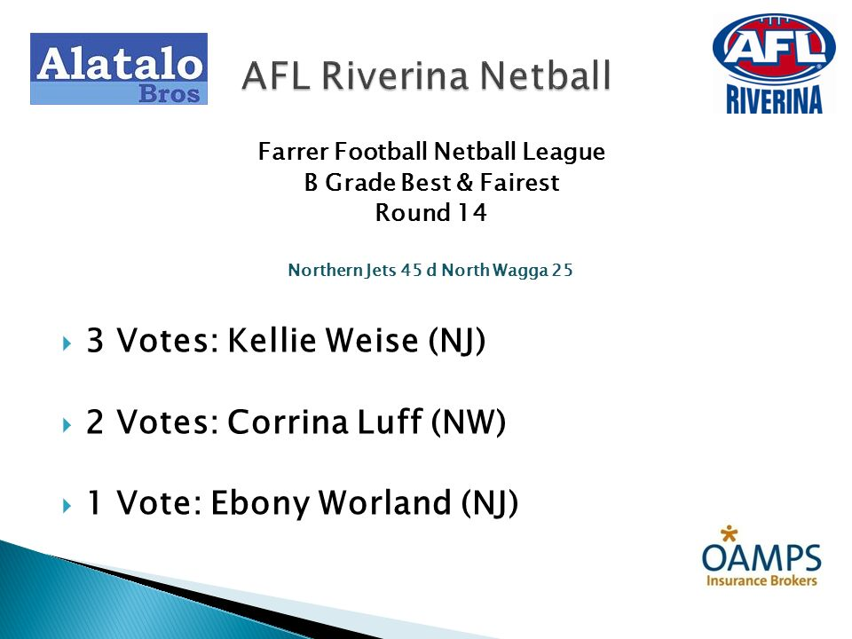 Farrer Football Netball League B Grade Best & Fairest Round 14 Northern Jets 45 d North Wagga 25 3 Votes: Kellie Weise (NJ) 2 Votes: Corrina Luff (NW)