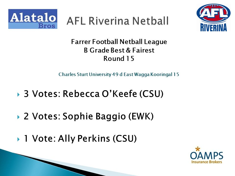 Farrer Football Netball League B Grade Best & Fairest Round 15 Charles Sturt University 49 d East Wagga Kooringal 15 3 Votes: Rebecca OKeefe (CSU) 2 V