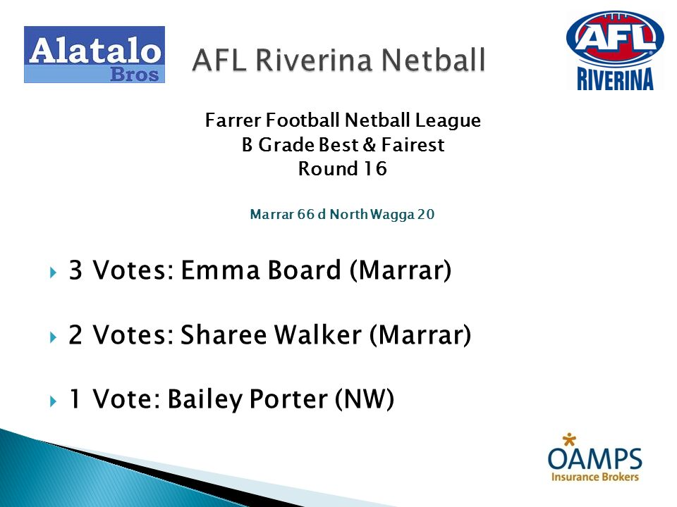 Farrer Football Netball League B Grade Best & Fairest Round 16 Marrar 66 d North Wagga 20 3 Votes: Emma Board (Marrar) 2 Votes: Sharee Walker (Marrar)
