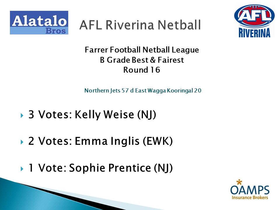 Farrer Football Netball League B Grade Best & Fairest Round 16 Northern Jets 57 d East Wagga Kooringal 20 3 Votes: Kelly Weise (NJ) 2 Votes: Emma Ingl
