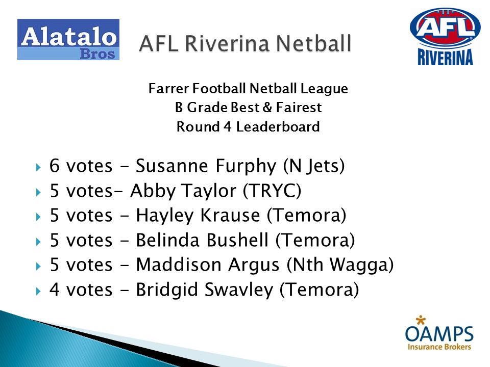Farrer Football Netball League B Grade Best & Fairest Round 4 Leaderboard 6 votes - Susanne Furphy (N Jets) 5 votes- Abby Taylor (TRYC) 5 votes - Hayl