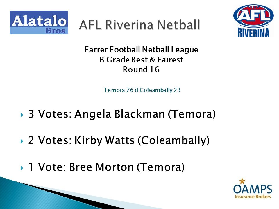 Farrer Football Netball League B Grade Best & Fairest Round 16 Temora 76 d Coleambally 23 3 Votes: Angela Blackman (Temora) 2 Votes: Kirby Watts (Cole
