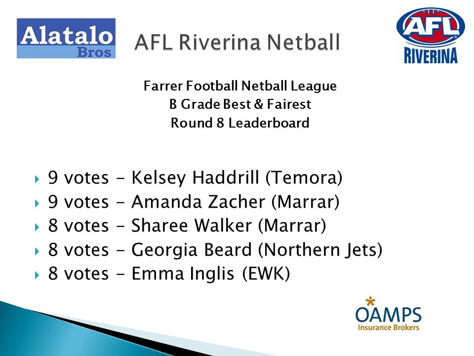 Farrer Football Netball League B Grade Best & Fairest Round 15 Coleambally 38 d North Wagga 29 3 Votes: Megan Hayes (Coleambally) 2 Votes: Bailey Porter (NW) 1 Vote: Molly McFayden (Coelambally) AFL Riverina Netball