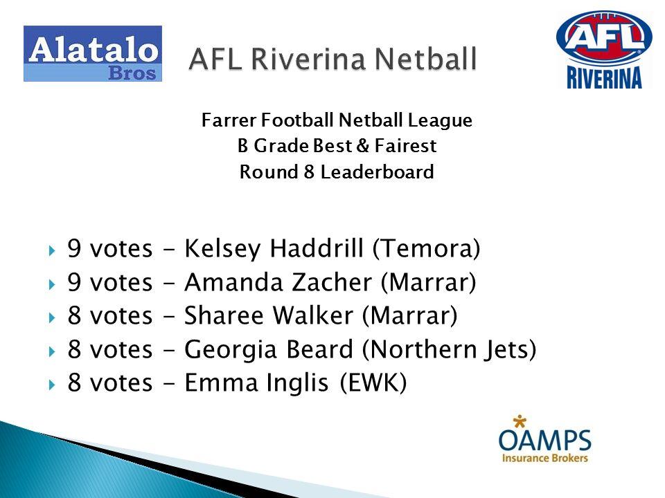 Farrer Football Netball League B Grade Best & Fairest Round 12 Leaderboard 15 votes - Kadison Hofert (TRYC) 14 votes - Alex Stimson (Temora) 13 votes - Sharee Walker (Marrar) 12 votes - Bronwyn Furner (CSU) 12 votes - Emma Inglis (EWK) AFL Riverina Netball