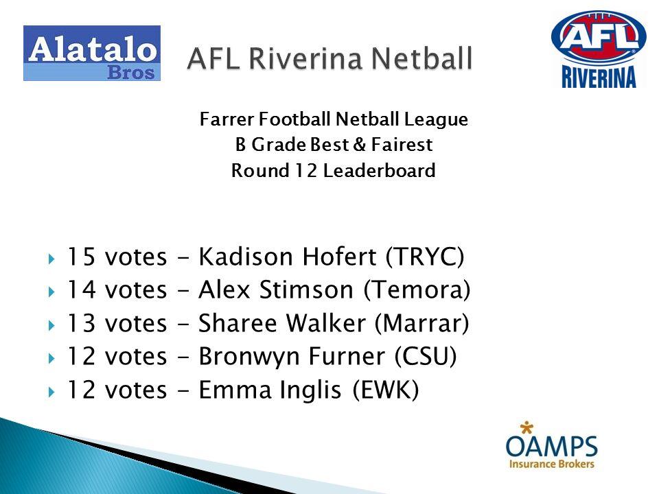 Farrer Football Netball League B Grade Best & Fairest Round 13 Marrar 41 d East Wagga Kooringal 25 3 Votes: Emma Board (Marrar) 2 Votes: Megan Short (Marrar) 1 Vote: Hannah McGinity (EWK) AFL Riverina Netball