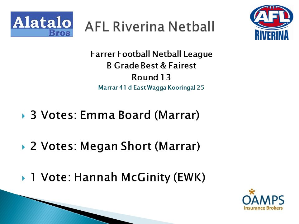 Farrer Football Netball League B Grade Best & Fairest Round 13 Marrar 41 d East Wagga Kooringal 25 3 Votes: Emma Board (Marrar) 2 Votes: Megan Short (