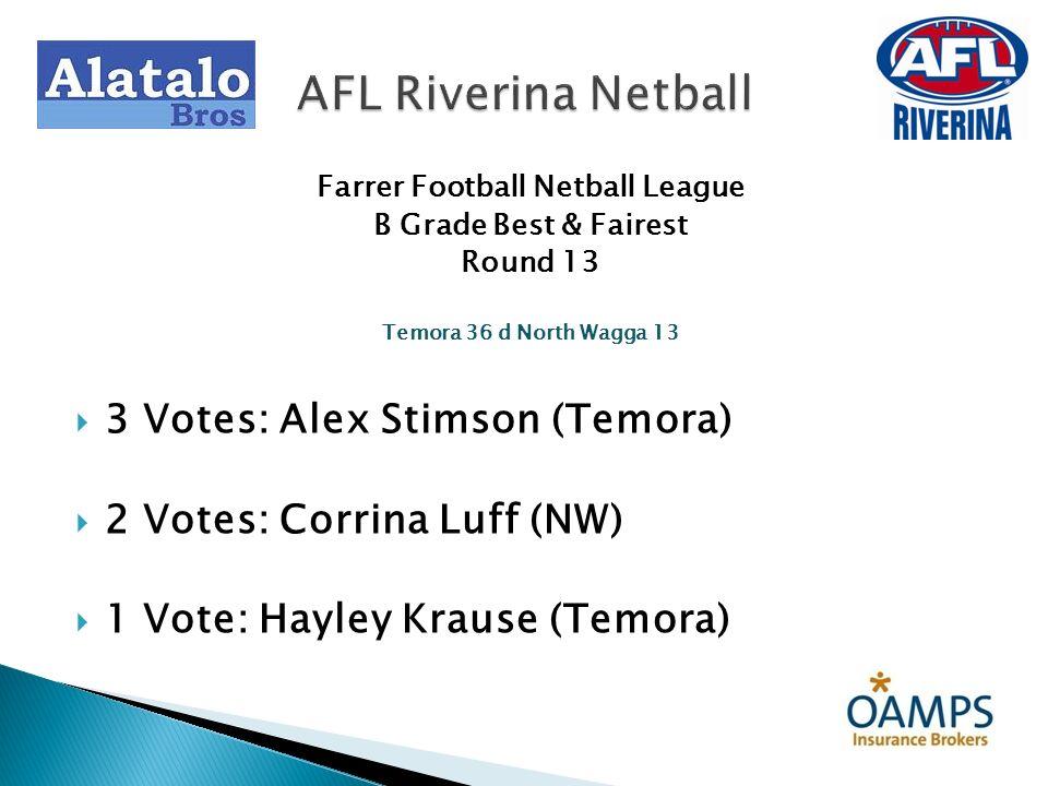 Farrer Football Netball League B Grade Best & Fairest Round 16 Marrar 66 d North Wagga 20 3 Votes: Emma Board (Marrar) 2 Votes: Sharee Walker (Marrar) 1 Vote: Bailey Porter (NW) AFL Riverina Netball
