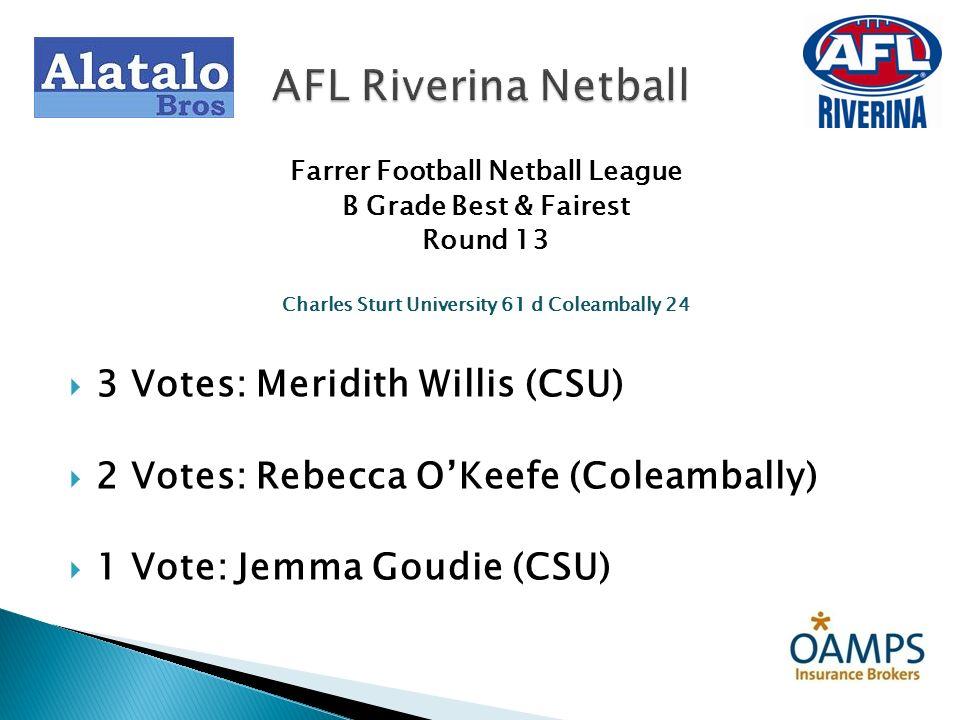 Farrer Football Netball League B Grade Best & Fairest Round 16 Northern Jets 57 d East Wagga Kooringal 20 3 Votes: Kelly Weise (NJ) 2 Votes: Emma Inglis (EWK) 1 Vote: Sophie Prentice (NJ) AFL Riverina Netball
