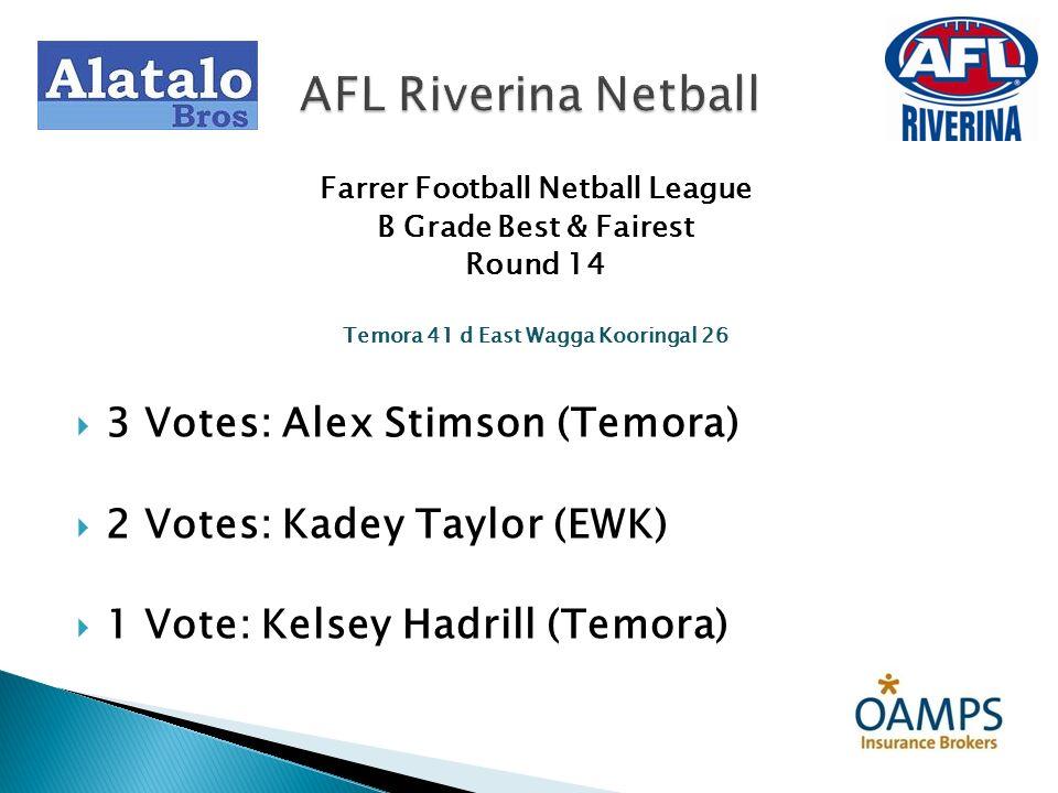 Farrer Football Netball League B Grade Best & Fairest Round 16 Temora 76 d Coleambally 23 3 Votes: Angela Blackman (Temora) 2 Votes: Kirby Watts (Coleambally) 1 Vote: Bree Morton (Temora) AFL Riverina Netball