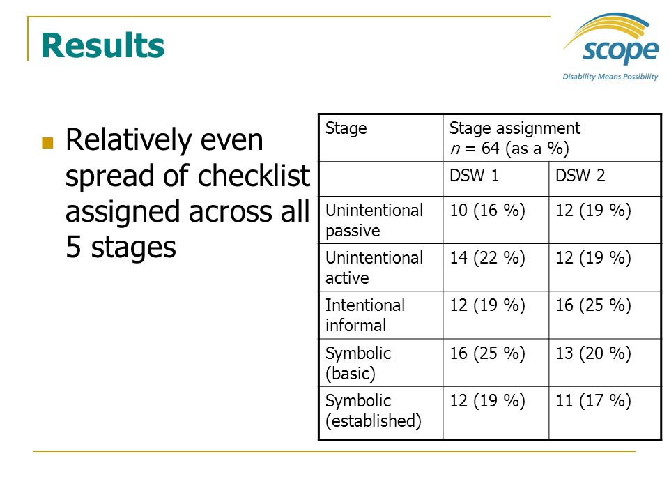 Results Relatively even spread of checklist assigned across all 5 stages StageStage assignment n = 64 (as a %) DSW 1DSW 2 Unintentional passive 10 (16