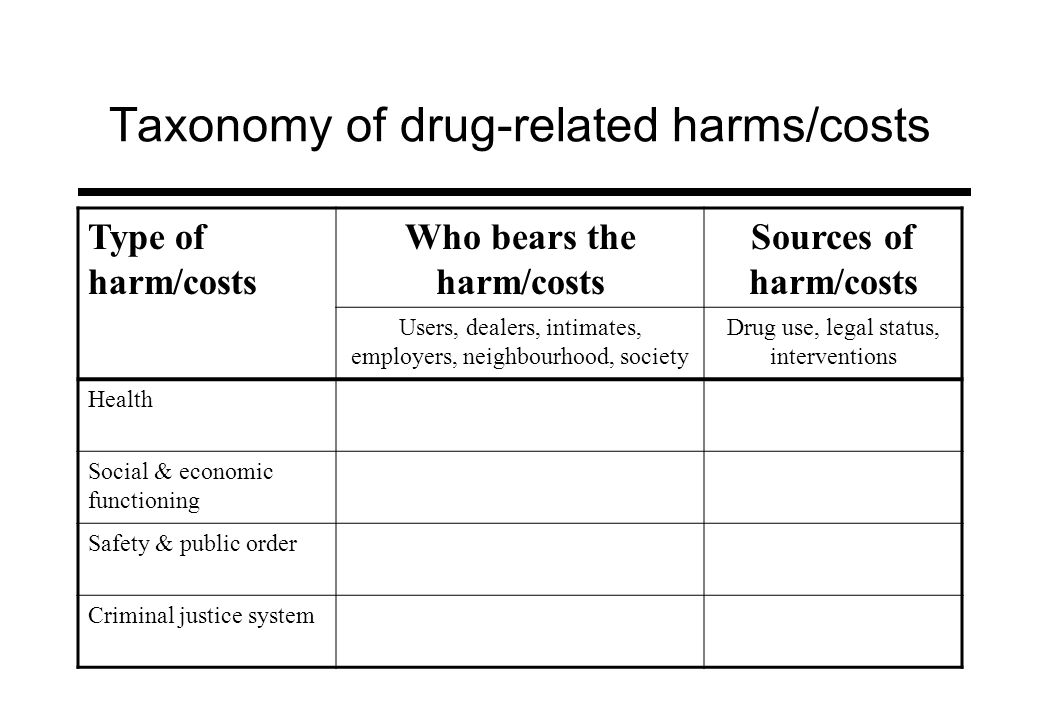 Taxonomy of drug-related harms/costs Type of harm/costs Who bears the harm/costs Sources of harm/costs Users, dealers, intimates, employers, neighbour