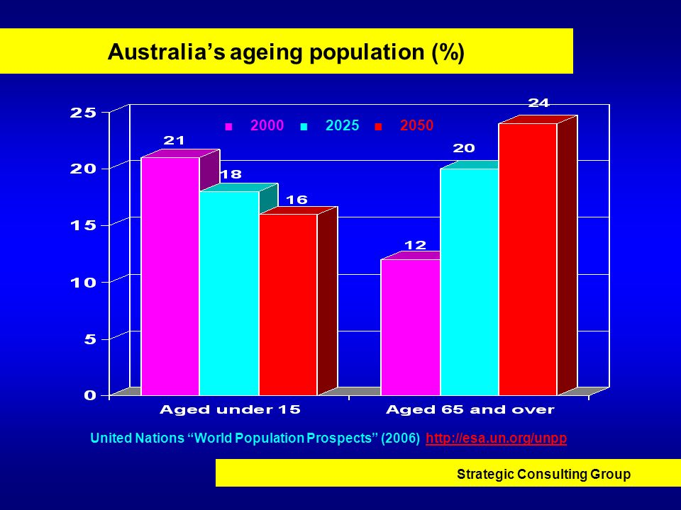 Strategic Consulting Group Australias ageing population (%) 2000 2025 2050 United Nations World Population Prospects (2006) http://esa.un.org/unpphttp