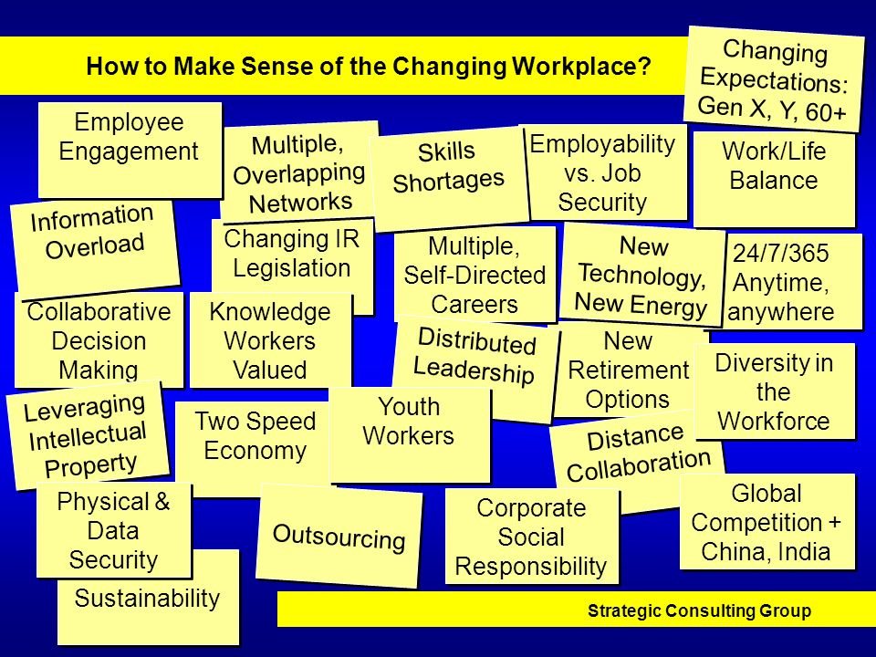 Strategic Consulting Group How to Make Sense of the Changing Workplace? New Retirement Options New Retirement Options Two Speed Economy Employability