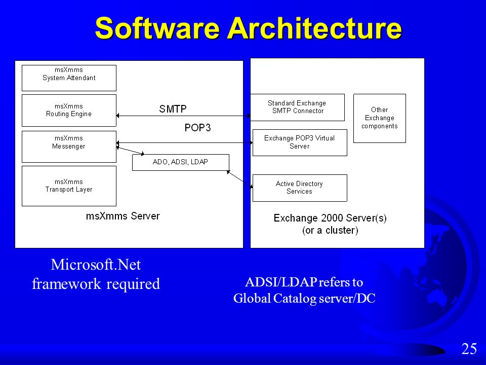 25 Software Architecture ADSI/LDAP refers to Global Catalog server/DC Microsoft.Net framework required