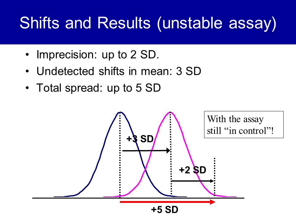Shifts and Results (unstable assay) Imprecision: up to 2 SD. Undetected shifts in mean: 3 SD Total spread: up to 5 SD +3 SD With the assay still in co