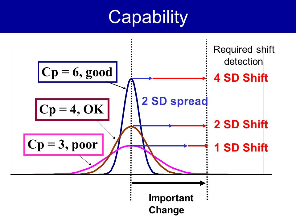 Capability Important Change Cp = 6, good 1 SD Shift 2 SD spread Cp = 4, OK Cp = 3, poor 2 SD Shift 4 SD Shift Required shift detection