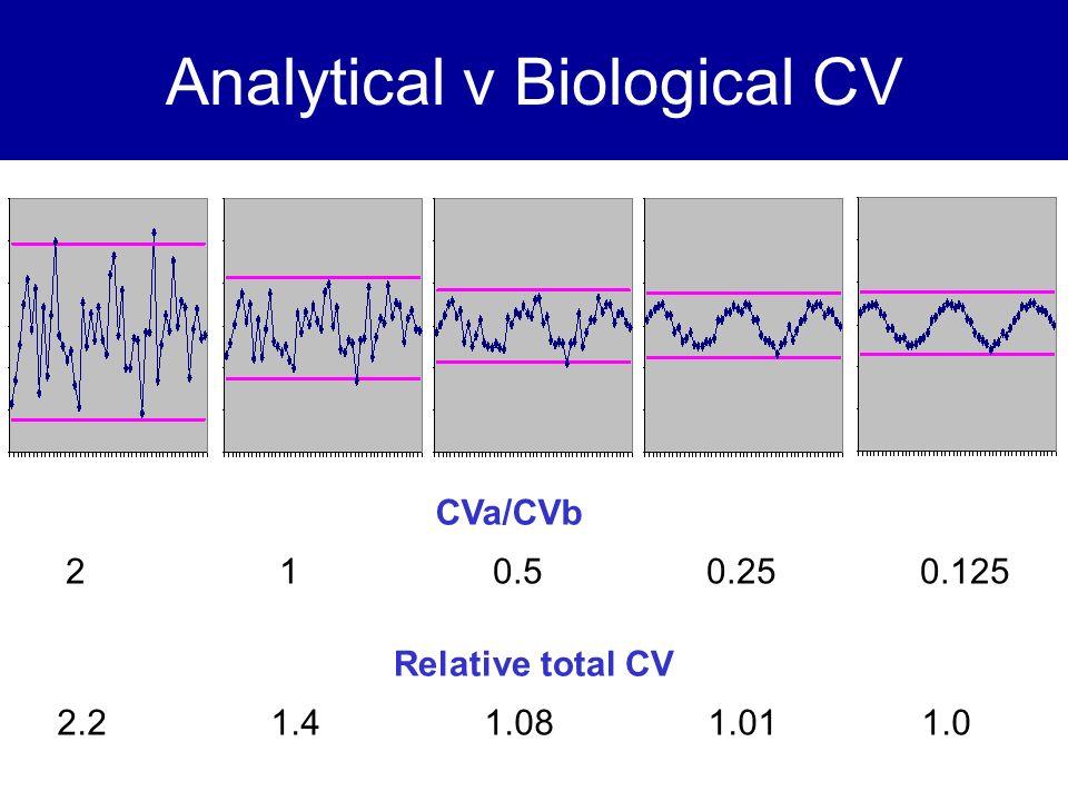 Analytical v Biological CV CVa/CVb 210.50.250.125 Relative total CV 2.21.41.08 1.01 1.0
