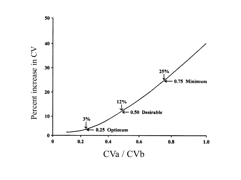 CVa / CVb Percent increase in CV