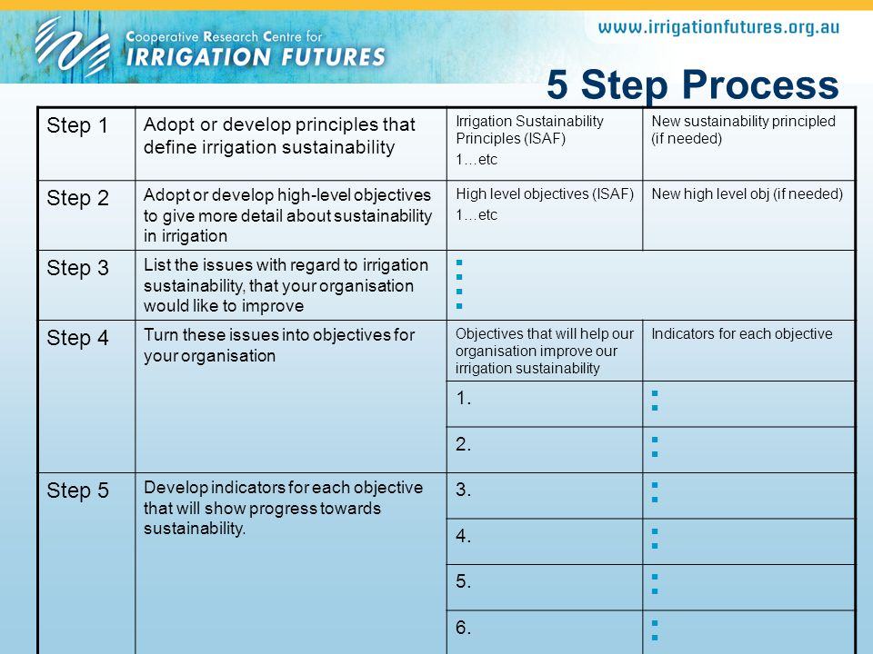 5 Step Process Step 1 Adopt or develop principles that define irrigation sustainability Irrigation Sustainability Principles (ISAF) 1…etc New sustaina