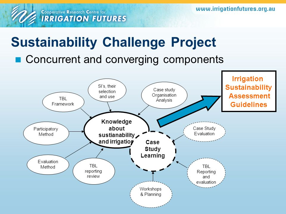 Sustainability Challenge Project Concurrent and converging components Knowledge about sustianability and irrigation TBL Framework SIs, their selection
