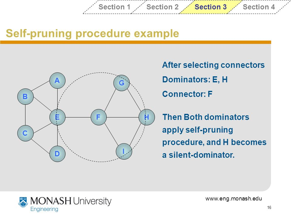 www.eng.monash.edu 16 Self-pruning procedure example Section 1Section 2Section 3Section 4 G A D EHF I B C After selecting connectors Dominators: E, H