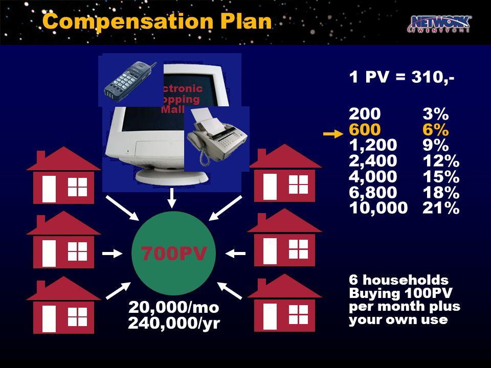 Compensation Plan Electronic Shopping Mall 700PV 20,000/mo 240,000/yr 1 PV = 310,- 2003% 6006% 1,2009% 2,40012% 4,00015% 6,80018% 10,00021% 6 househol