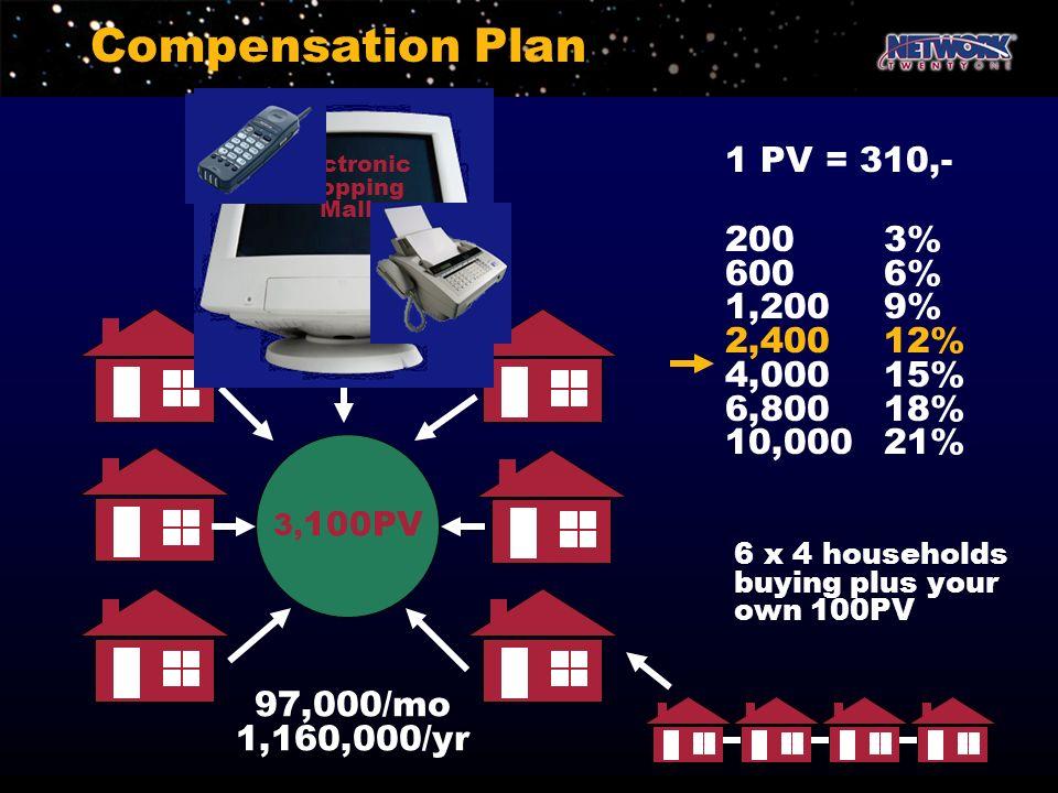 Compensation Plan 3, 100PV 97,000/mo 1,160,000/yr 1 PV = 310,- 2003% 6006% 1,2009% 2,40012% 4,00015% 6,80018% 10,00021% 6 x 4 households buying plus y