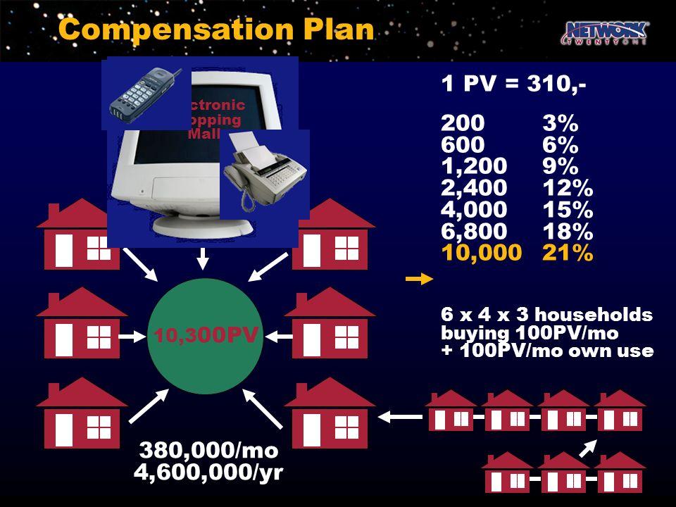Compensation Plan 10,3 00PV 380,000/mo 4,600,000/yr 1 PV = 310,- 2003% 6006% 1,2009% 2,40012% 4,00015% 6,80018% 10,00021% 6 x 4 x 3 households buying