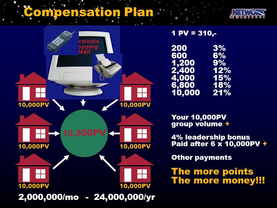 Compensation Plan 10,3 00PV 2,000,000/mo - 24,000,000/yr 1 PV = 310,- 2003% 6006% 1,2009% 2,40012% 4,00015% 6,80018% 10,00021% Your 10,000PV group vol