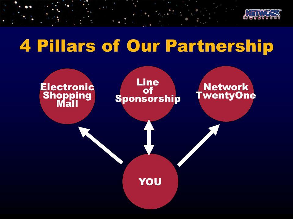 4 Pillars of Our Partnership Electronic Shopping Mall Line of Sponsorship Network TwentyOne YOU