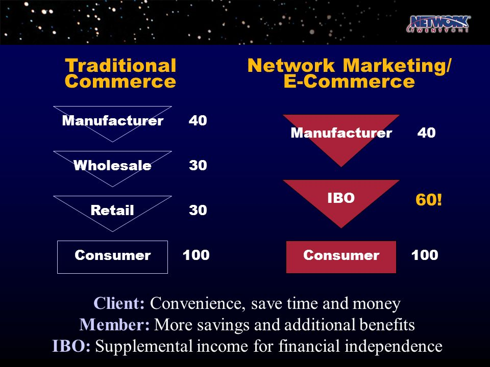 Traditional Commerce Network Marketing/ E-Commerce Client: Convenience, save time and money Member: More savings and additional benefits IBO: Suppleme