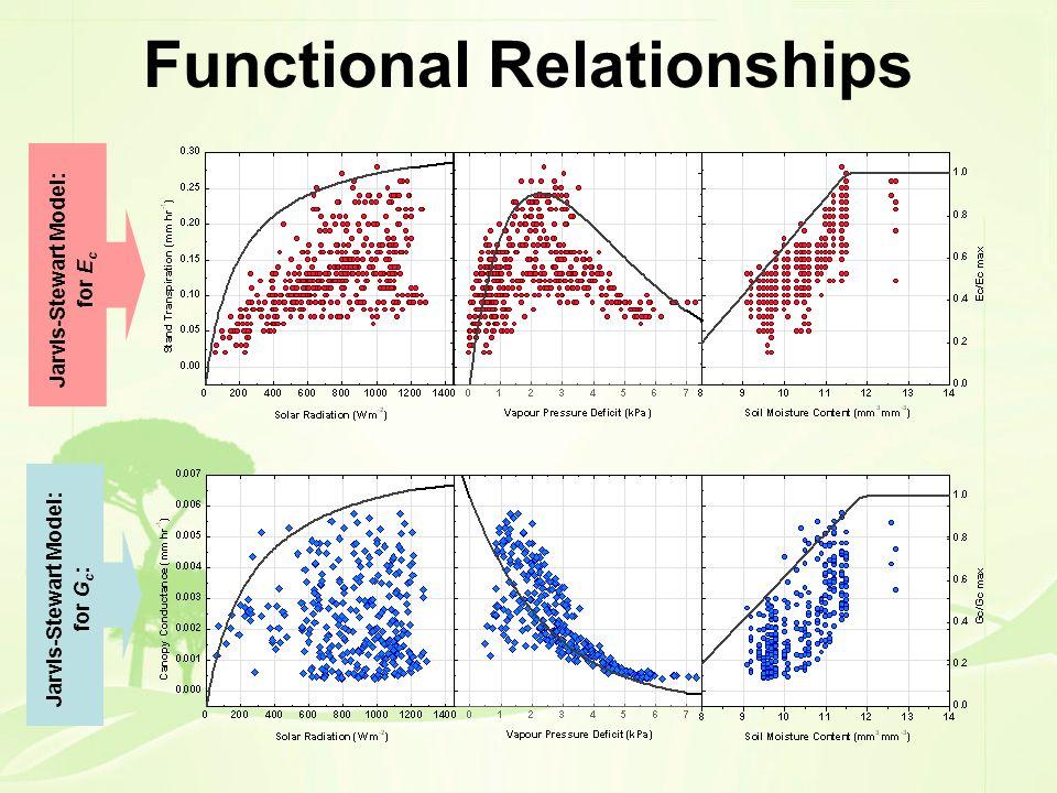 Functional Relationships Jarvis-Stewart Model: for E c Jarvis-Stewart Model: for G c :