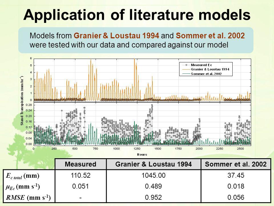Application of literature models MeasuredGranier & Loustau 1994Sommer et al. 2002 E c total (mm) 110.521045.0037.45 μ Ec (mm s -1 ) 0.0510.4890.018 RM