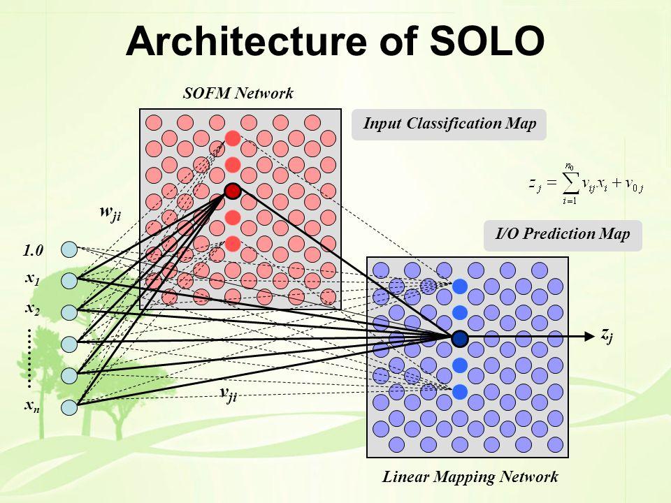 Input Classification Map Architecture of SOLO 1.0 x 1 x 2 x n SOFM Network Linear Mapping Network v ji w ji I/O Prediction Map zjzj