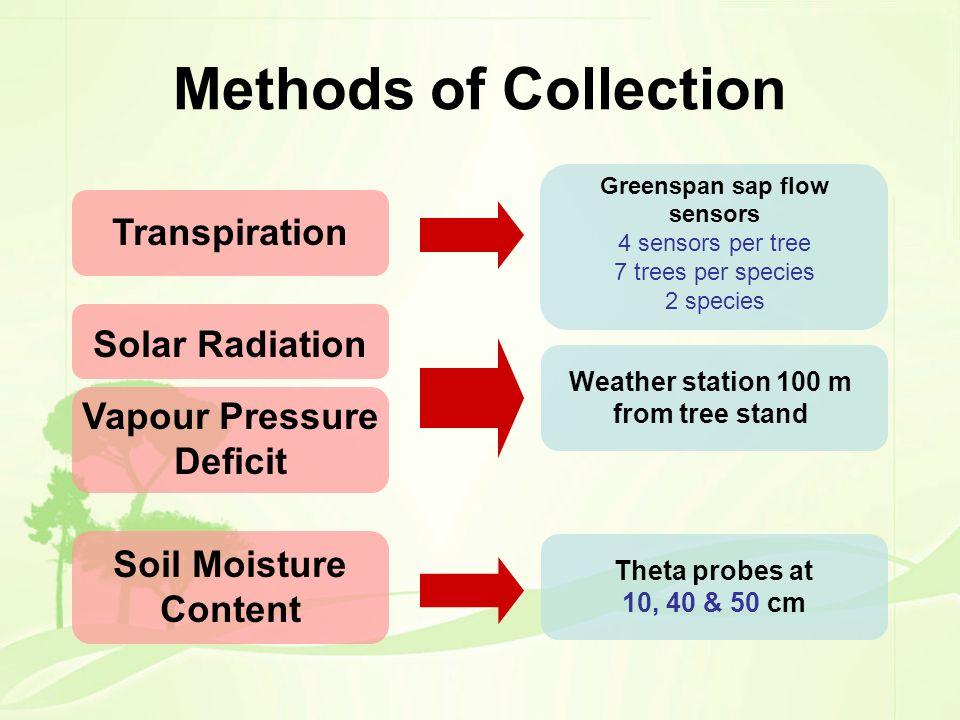 Methods of Collection Greenspan sap flow sensors 4 sensors per tree 7 trees per species 2 species Transpiration Solar Radiation Vapour Pressure Defici