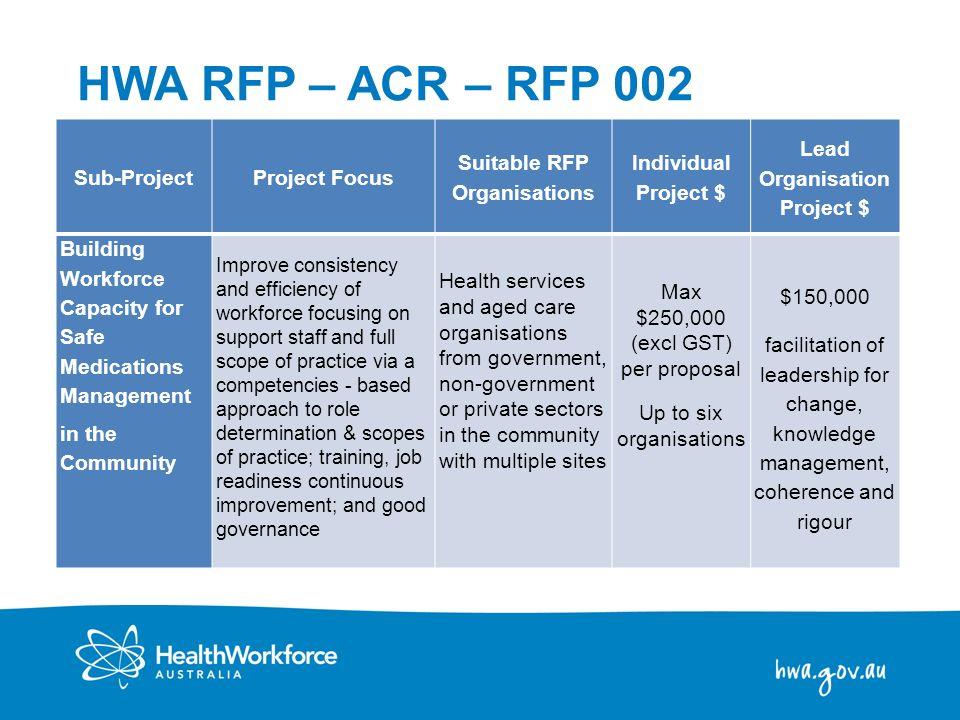 11 Sub-ProjectProject Focus Suitable RFP Organisations Individual Project $ Lead Organisation Project $ Building Workforce Capacity for Safe Medicatio