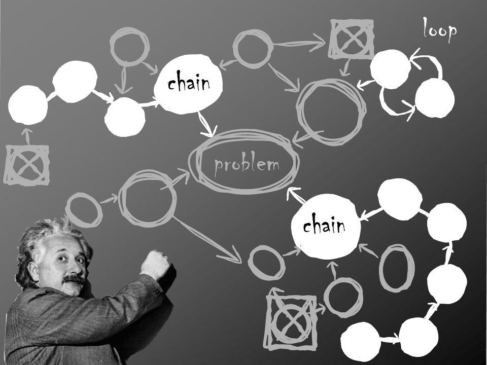 problem chain loop chain