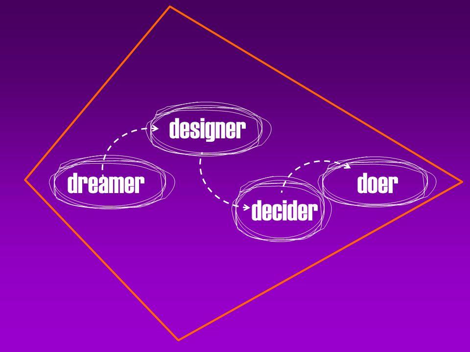 dreamer designer decider doer