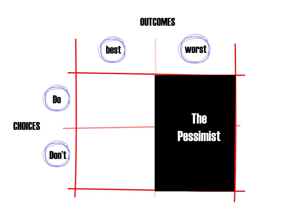 Dont Do worst best The Pessimist CHOICES OUTCOMES