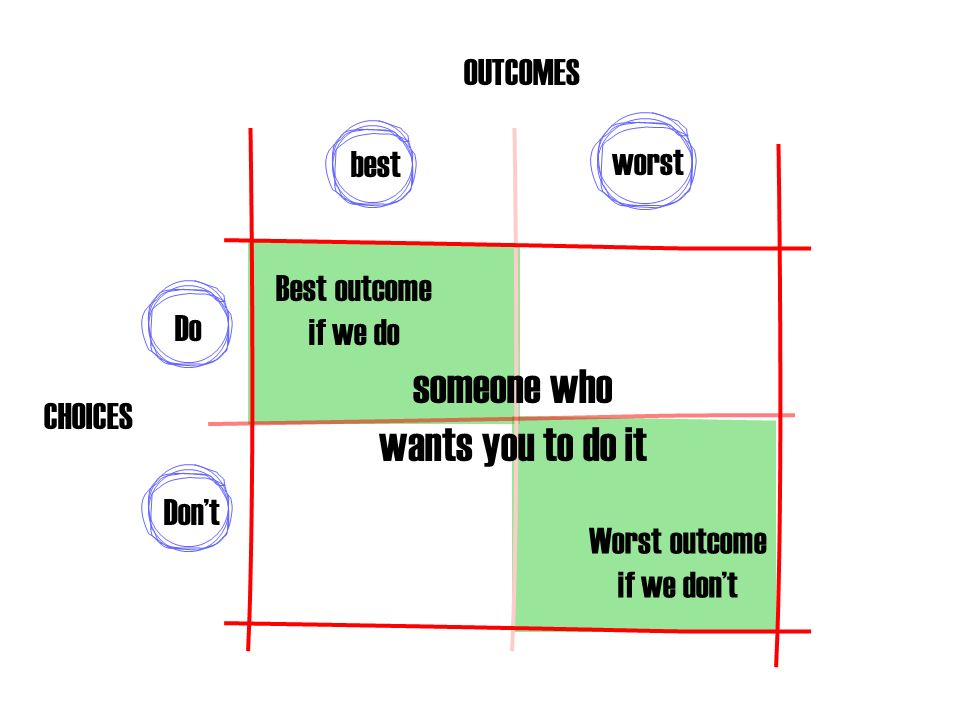 Dont Do worst best someone who wants you to do it Best outcome if we do Worst outcome if we dont CHOICES OUTCOMES